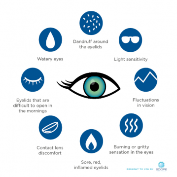 What is dry eye disease